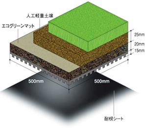 エコグリンマットシステム-人工土壌